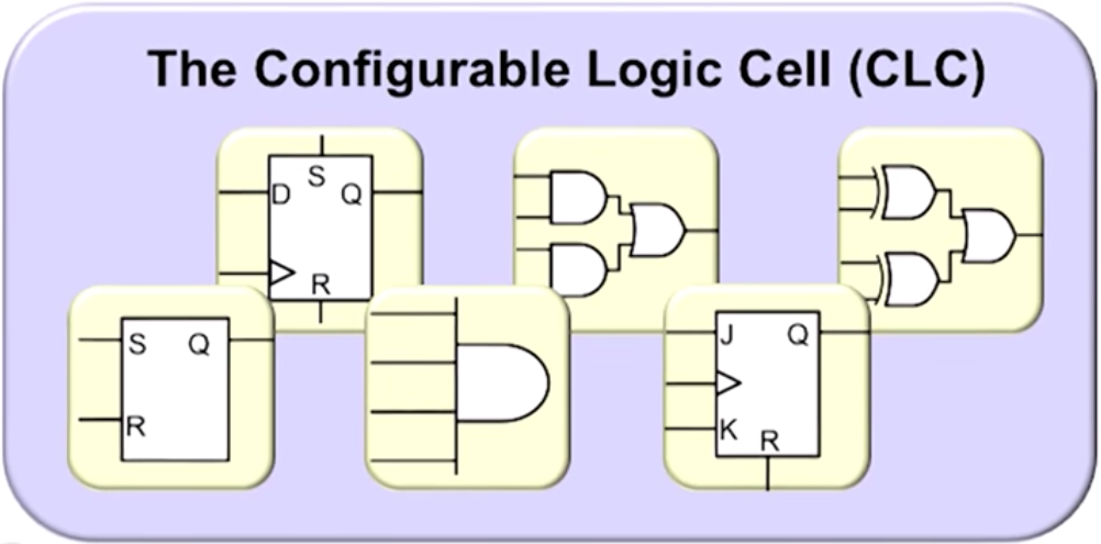 Configurable Logic Cell Introduction
