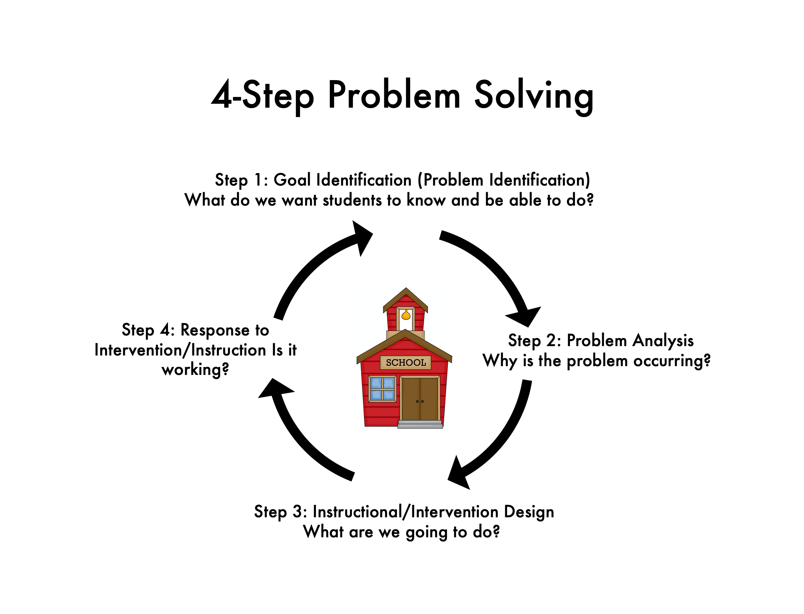 An Overview of 4-Step Problem Solving