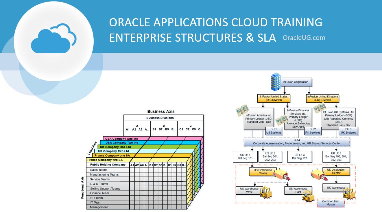 Oracle Cloud Applications - Enterprise Structures & SLA