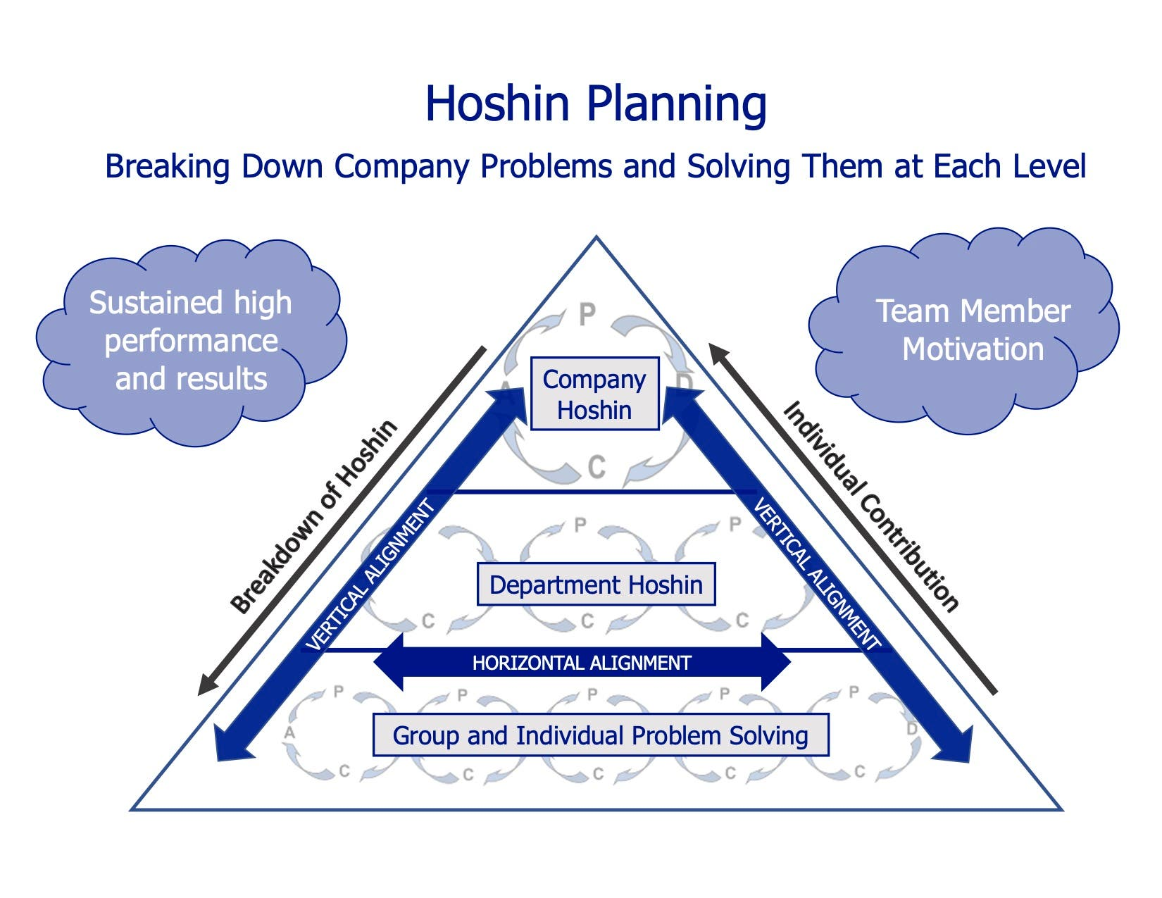 Hoshin Planning (Strategy Deployment)