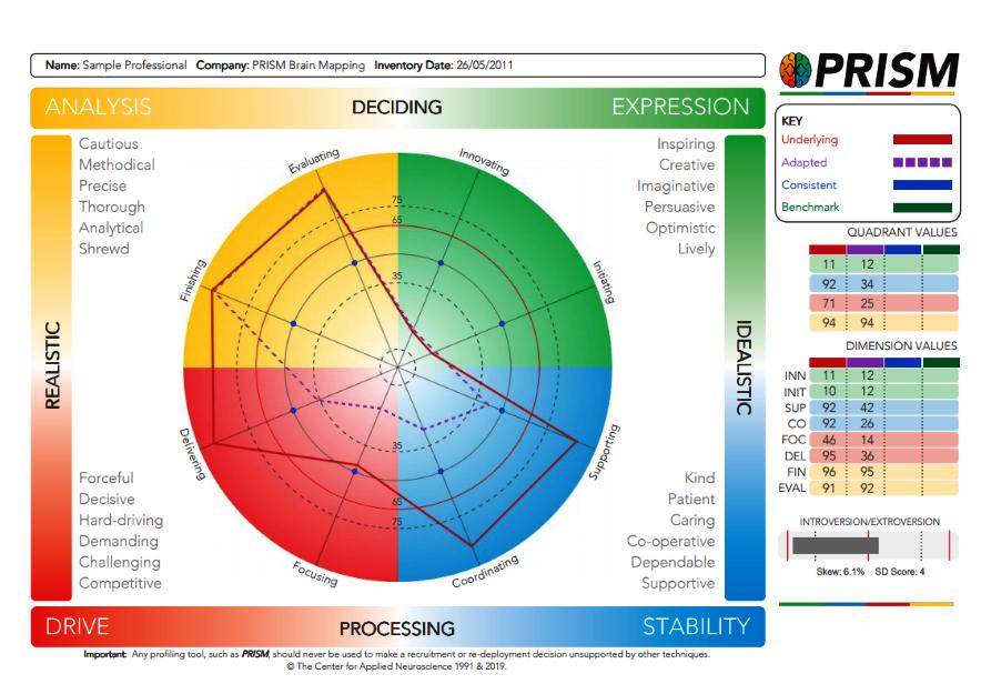 PRISM Certified Practitioner
