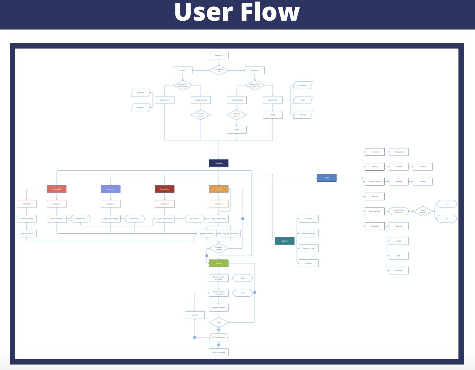 user flow ux design