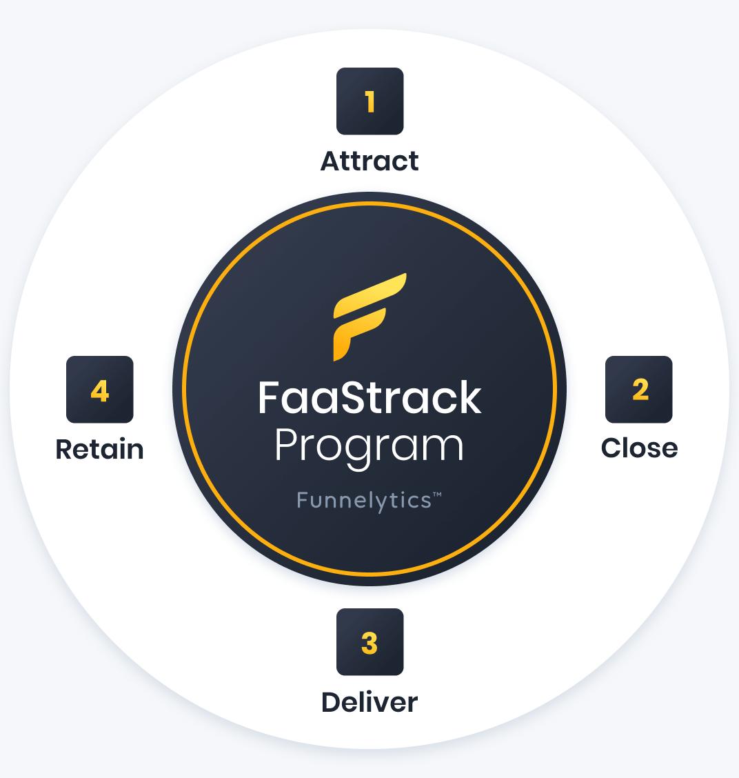 4-Week FaaStrack Training