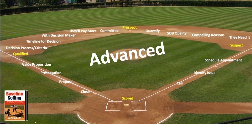 Baseline Selling - Advanced Skills Training