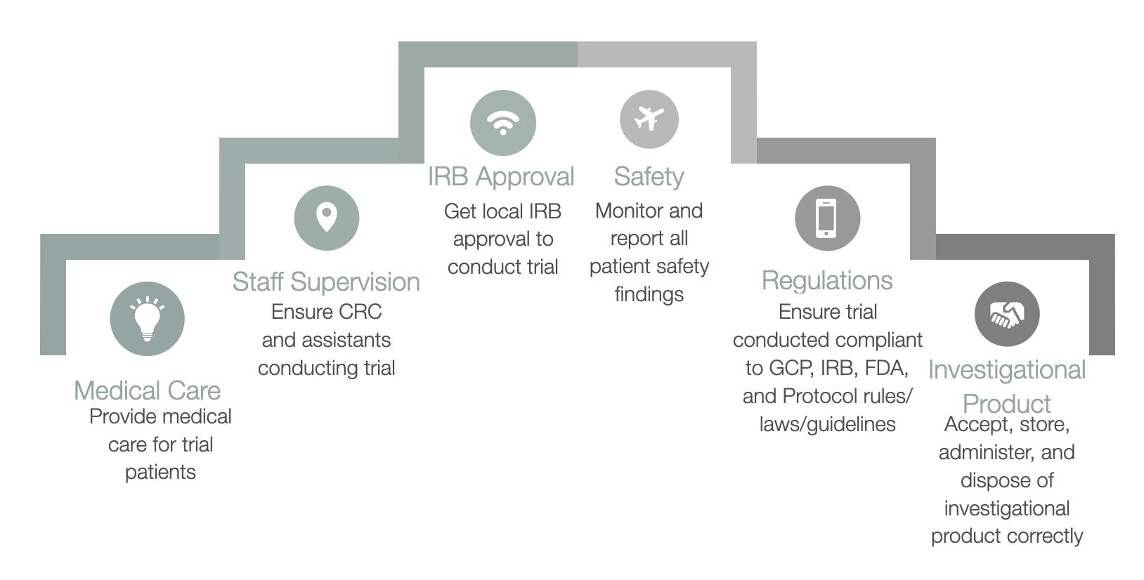 Role of Principal Investigator in Clinical Research