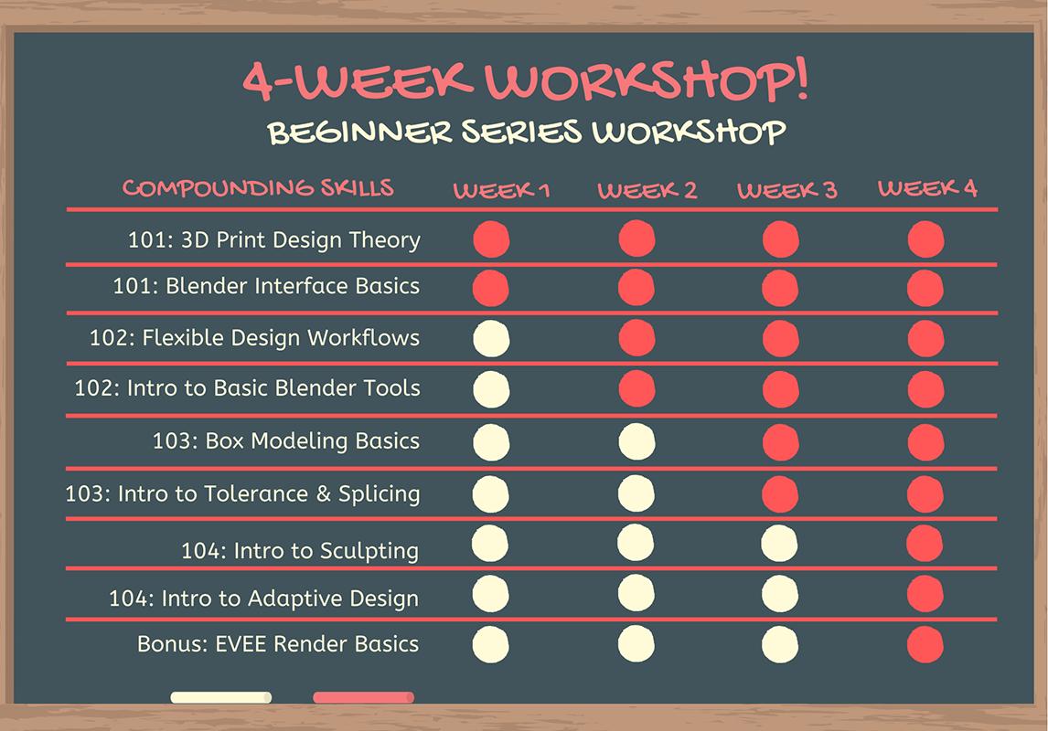 4-Week Workshop Lesson Graph