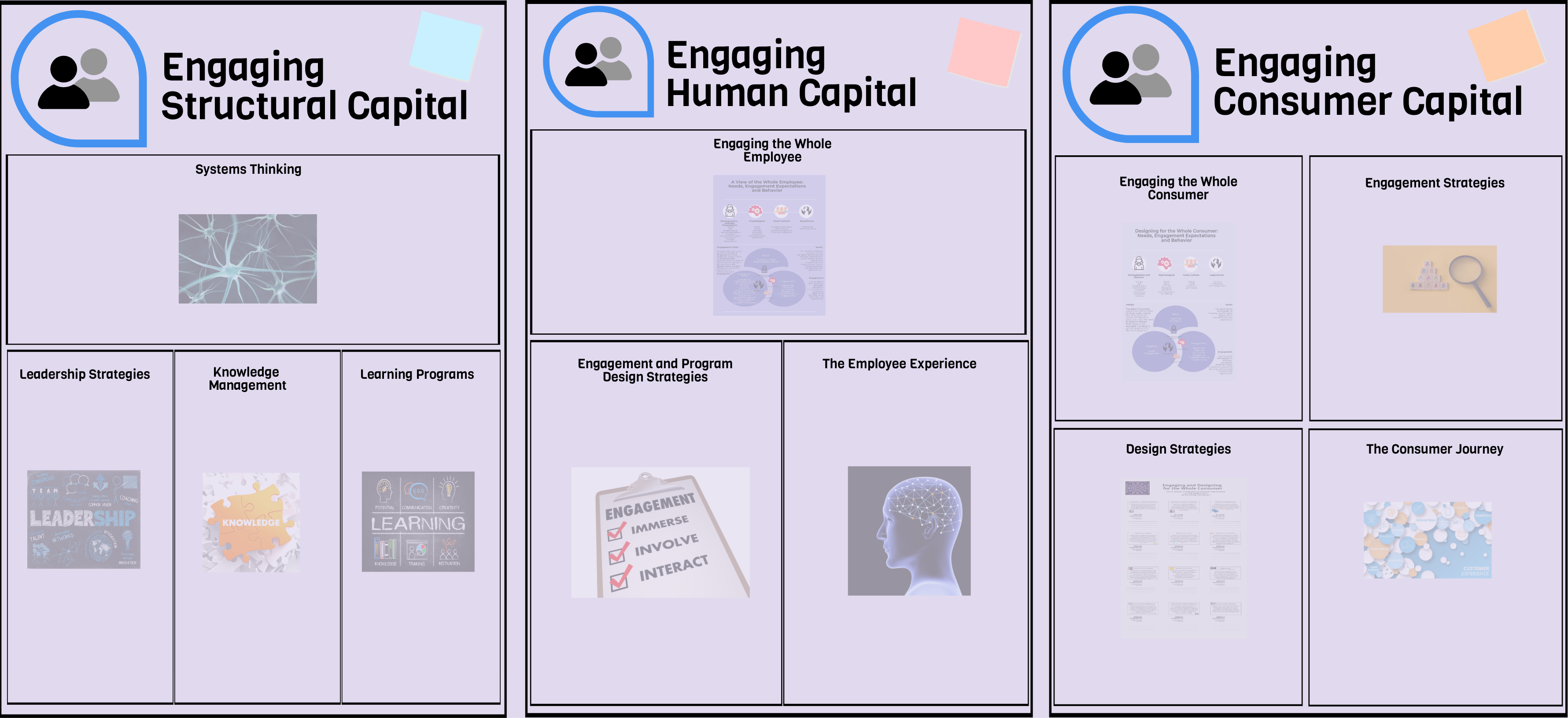 Engaging the knowledge based assets of your organization