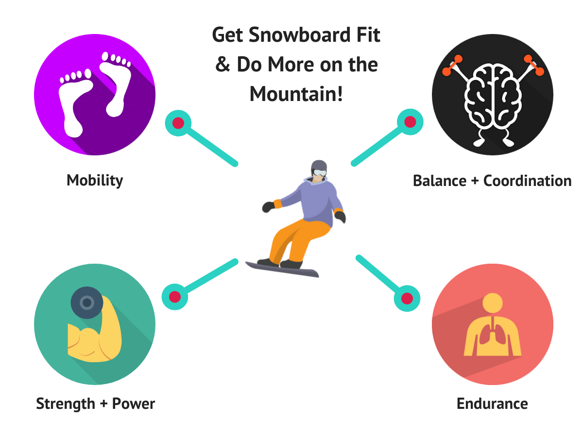 Learn to snowboard online, online snowboard lessons, snowboard fit, snowboard workouts