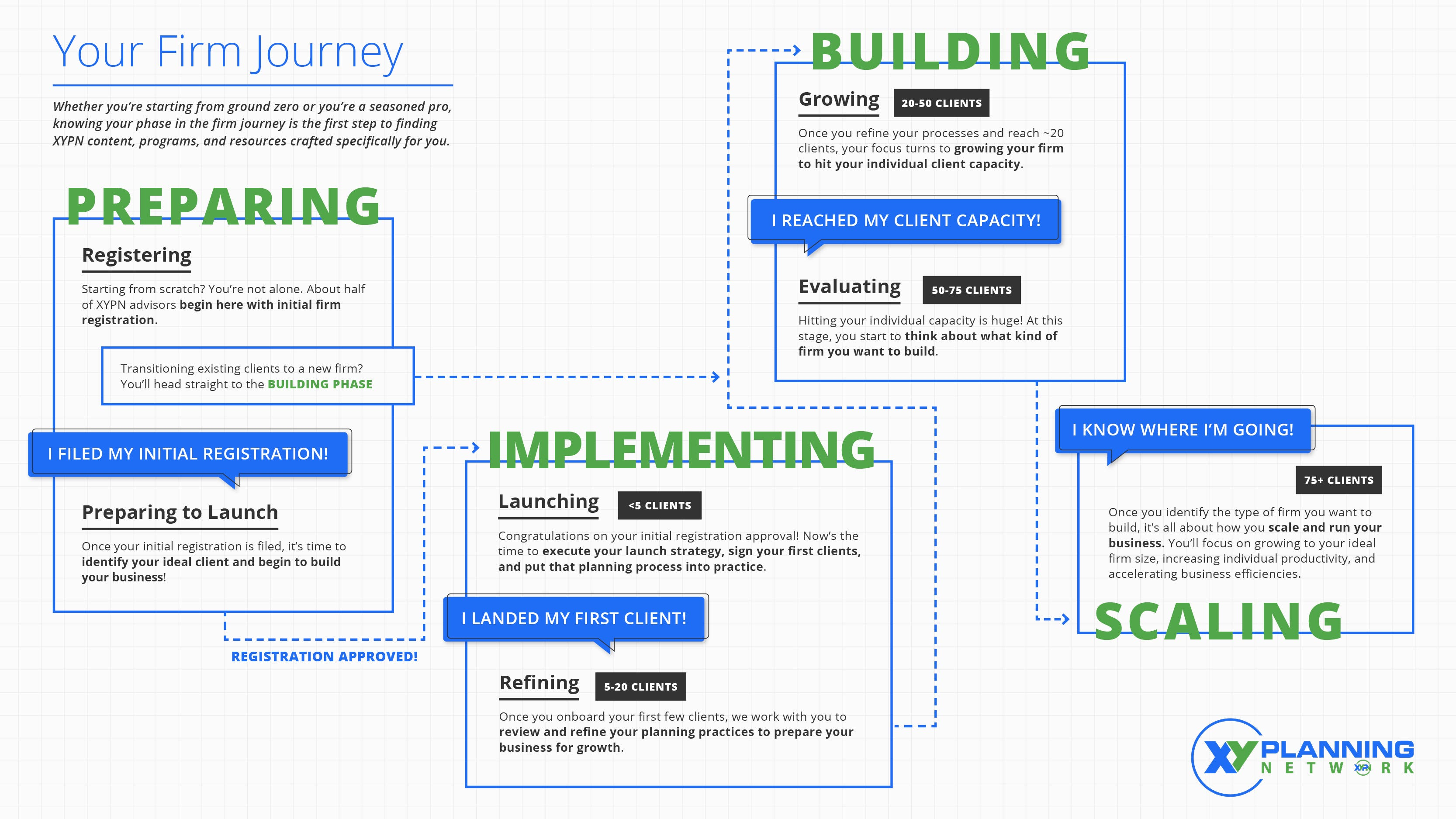 Firm Phase Journey Image. Green text on a white background describes firm phases.