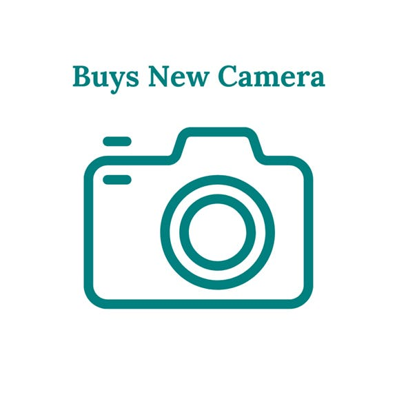 Graphic of camera. Caption reads Buys New Camera