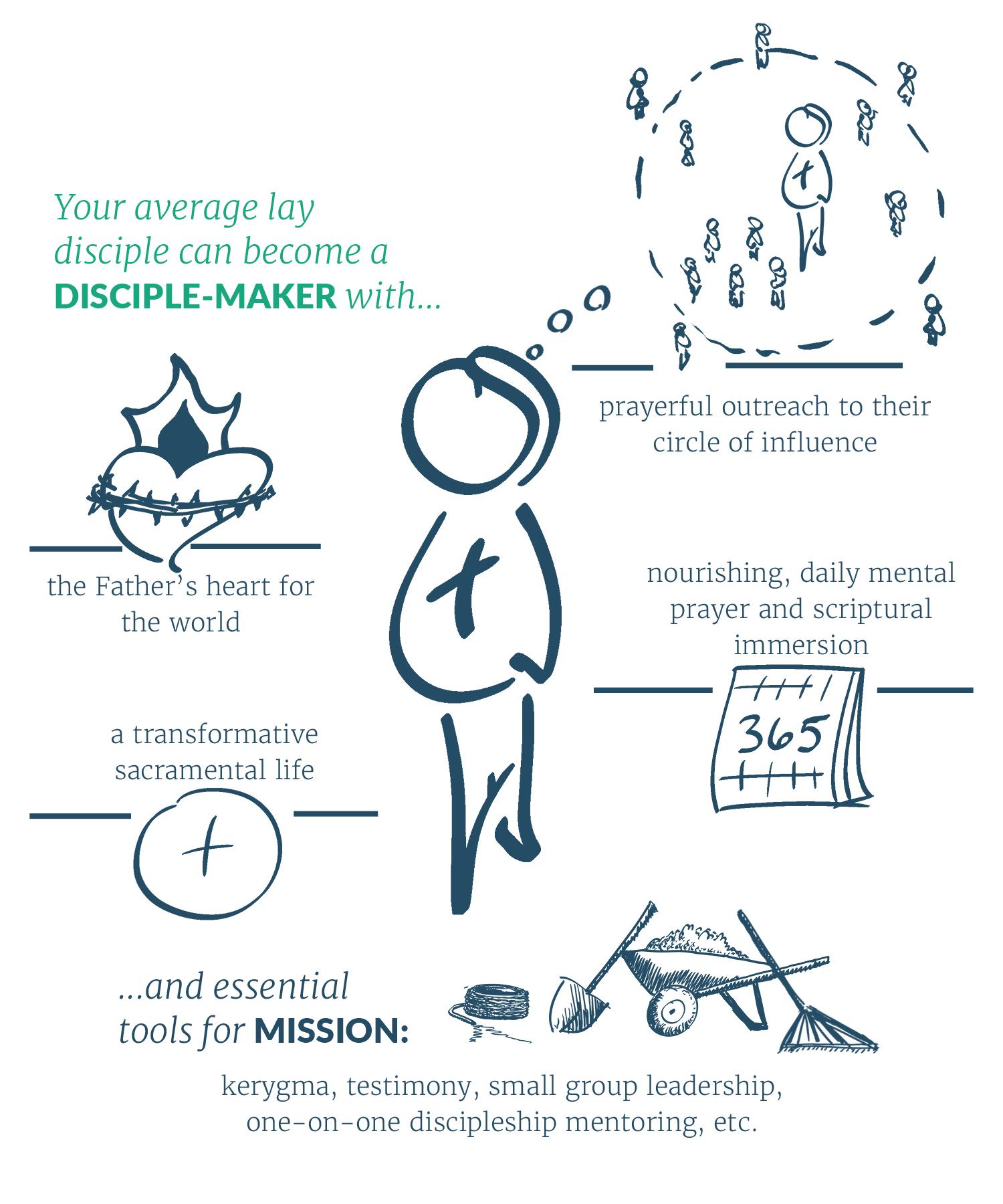 Description of the Lay Disciple-Maker