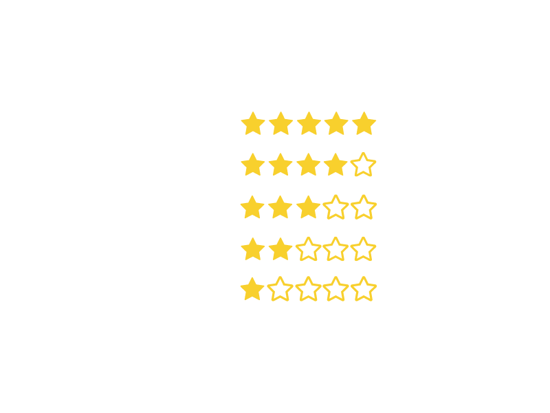 Abintus Academy Ratings