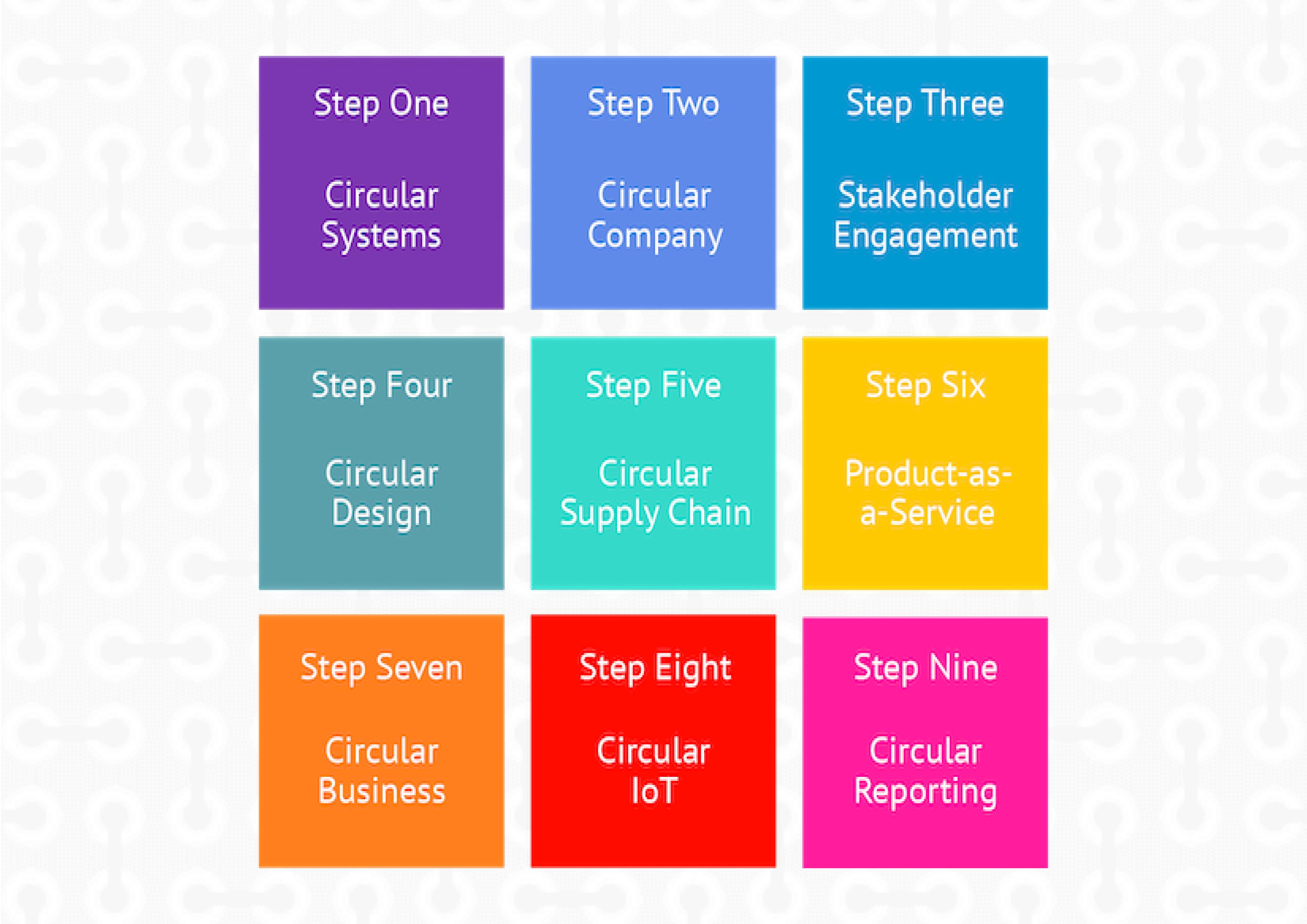 The Nine Steps Towards a Circular Business