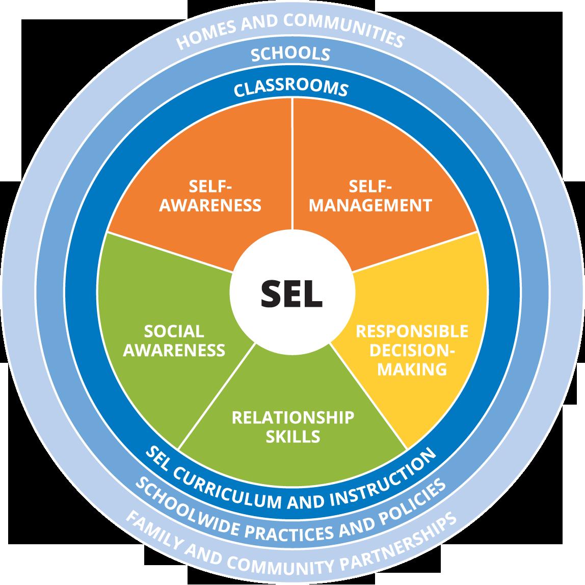 core SEL competencies