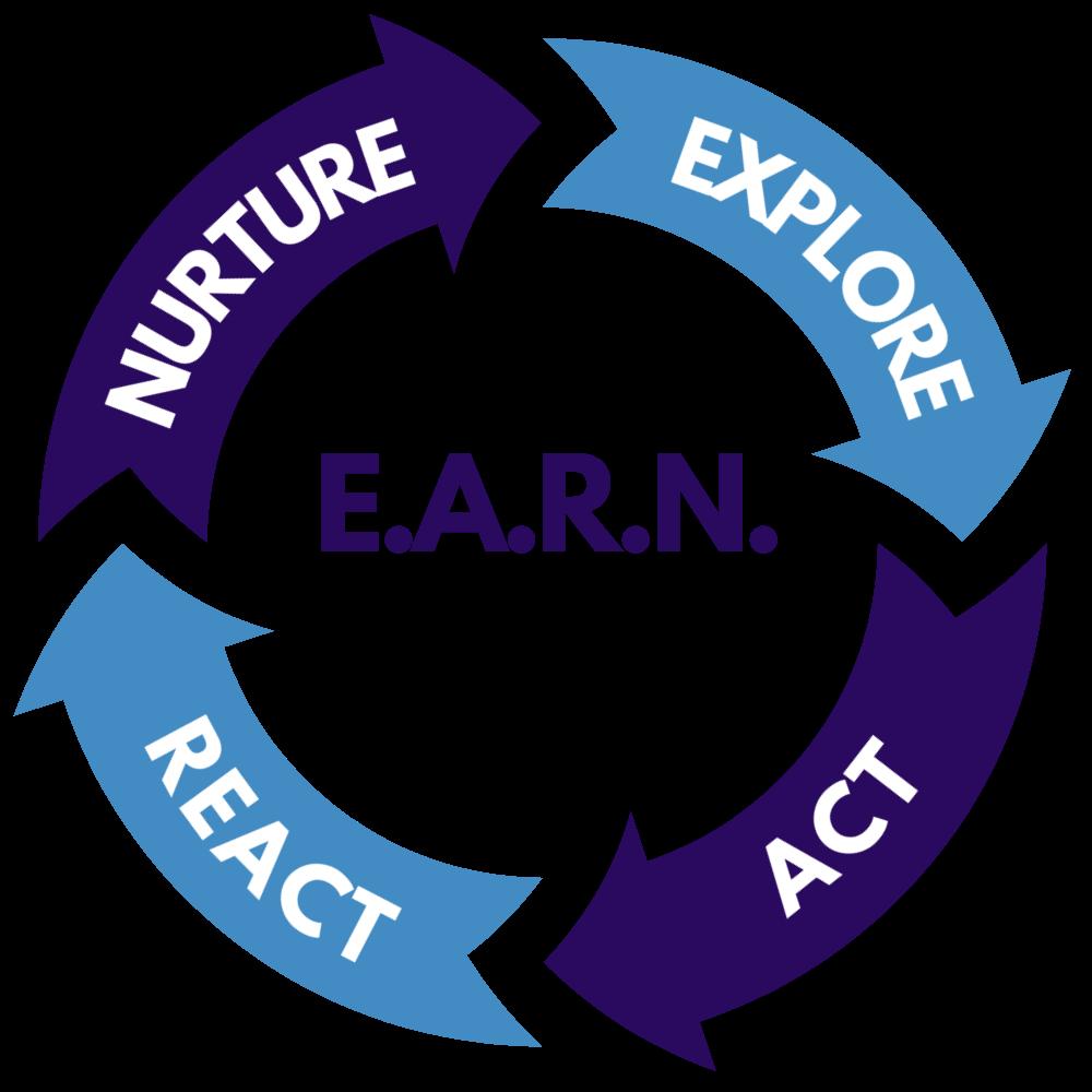E.A.R.N. Brand Deal Framework