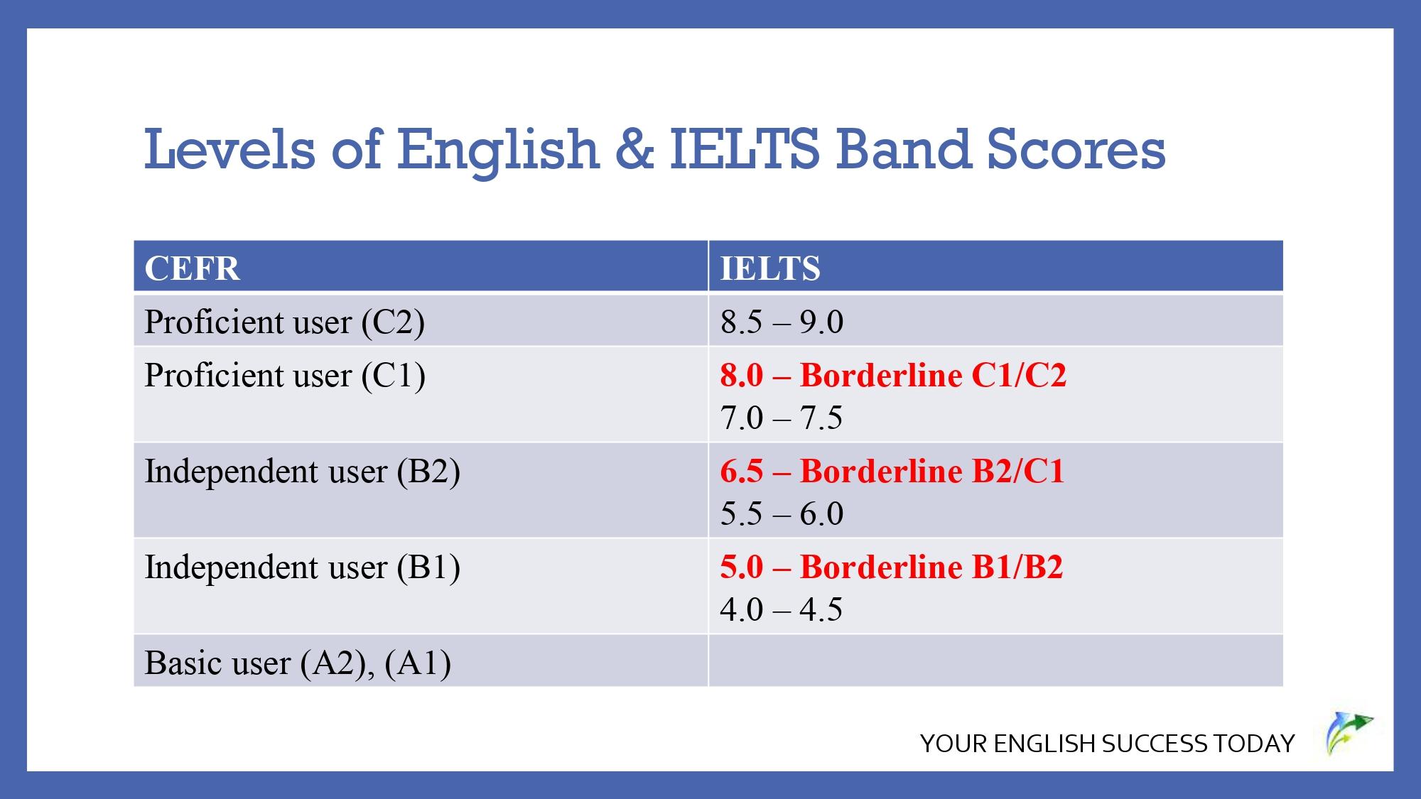 Levels of English & IELTS Band Scores