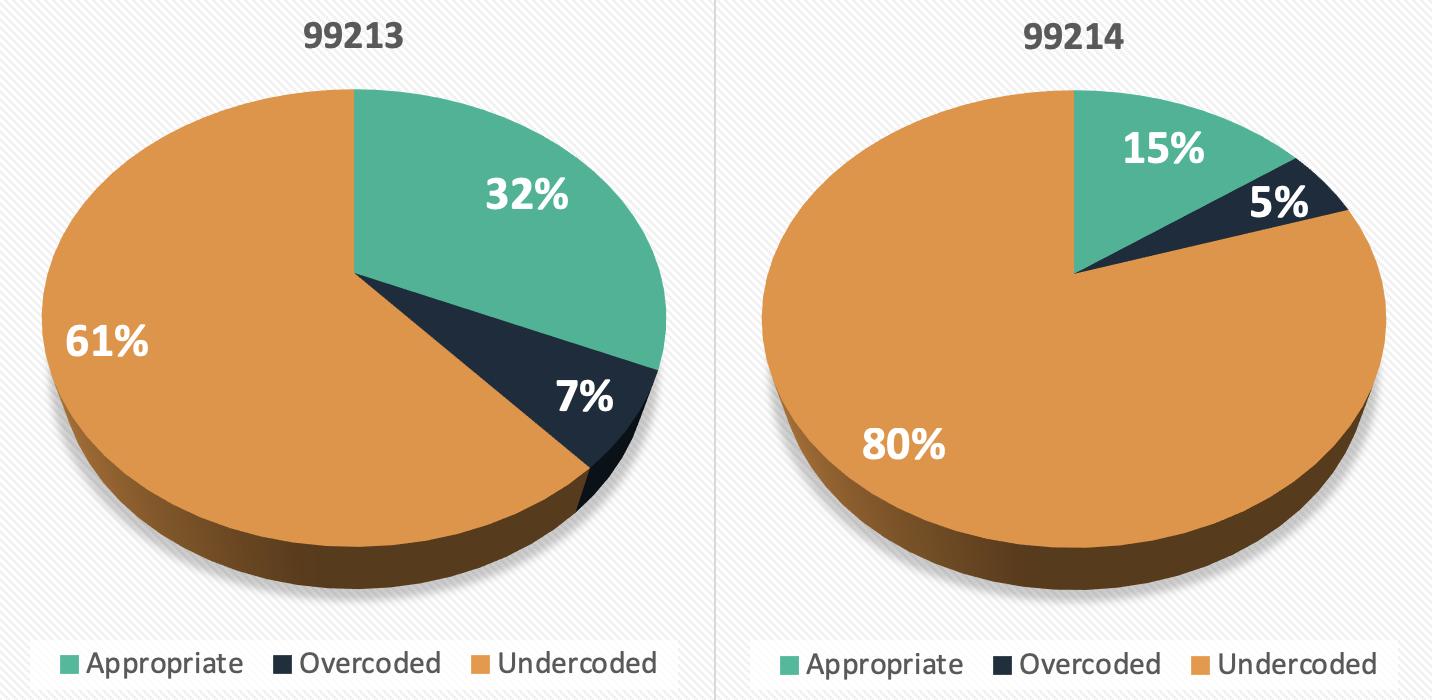 Overcode/Undercode Evaluation