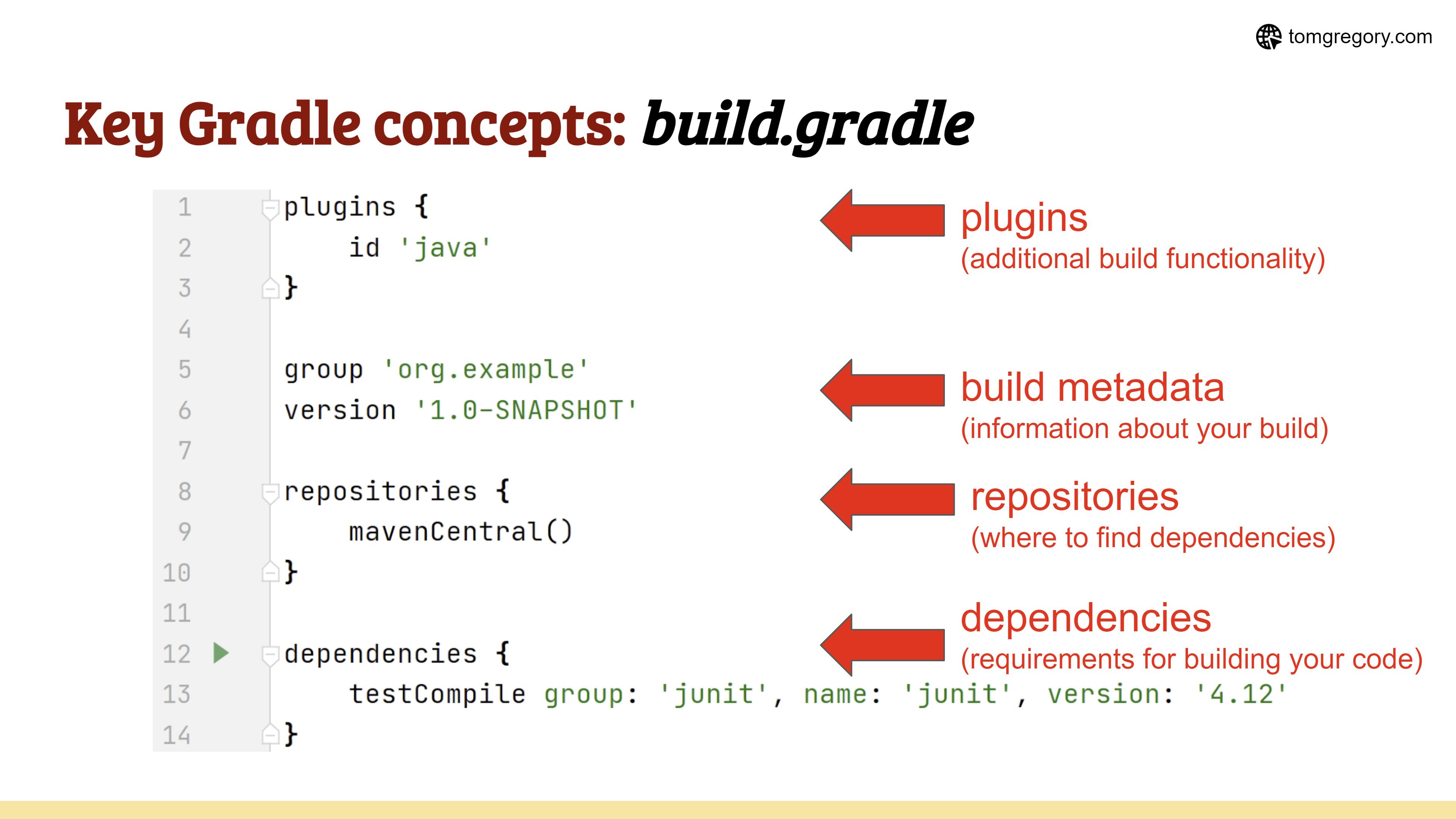 Gradle lesson