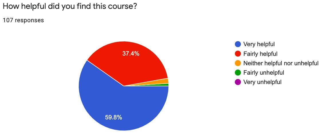 61% found Yellowdig very helpful. 36% found Yellowdig fairly helpful.
