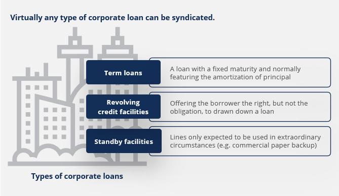 Syndicated Lending thumbnail