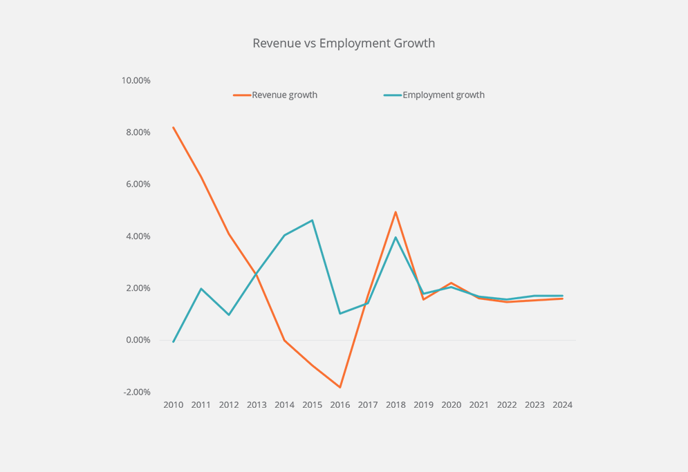 Assessing Drivers of Business Growth