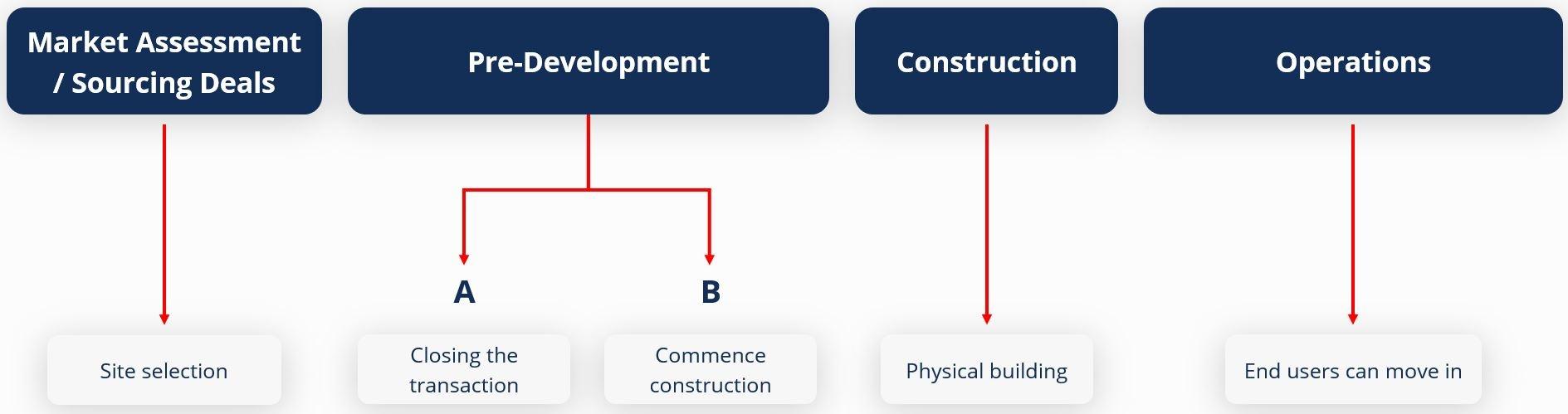 Construction Finance Fundamentals thumbnail