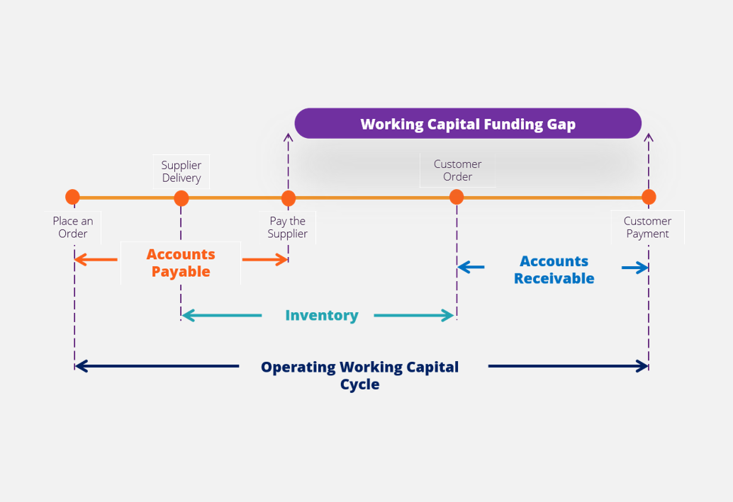 Cash Flow Cycles and Analysis thumbnail