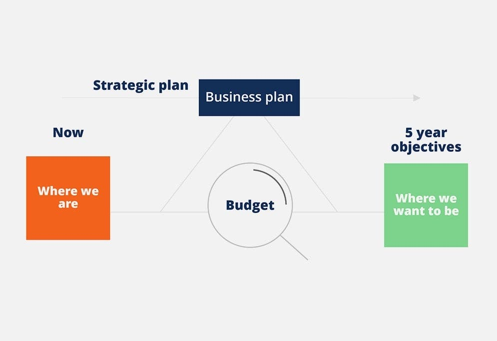 Budgeting and Forecasting thumbnail