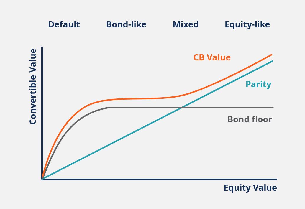 Convertible Bonds thumbnail