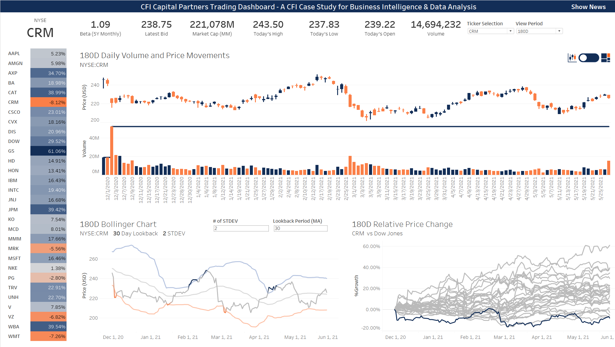 Case Study - Trading Dashboard in Tableau thumbnail