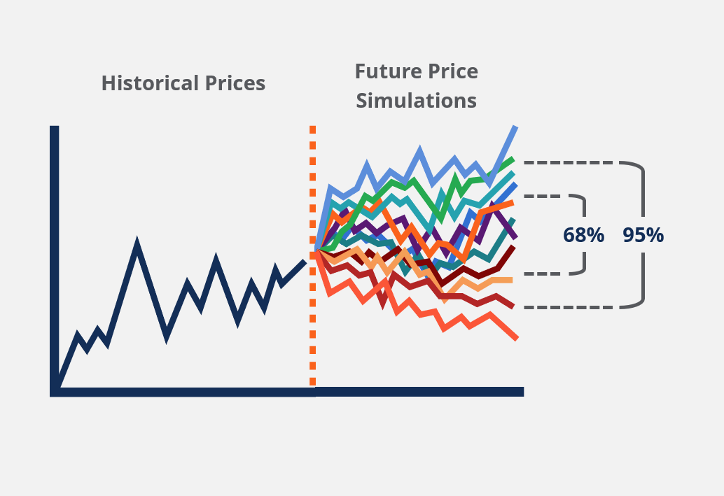 Modeling Risk with Monte Carlo Simulation thumbnail