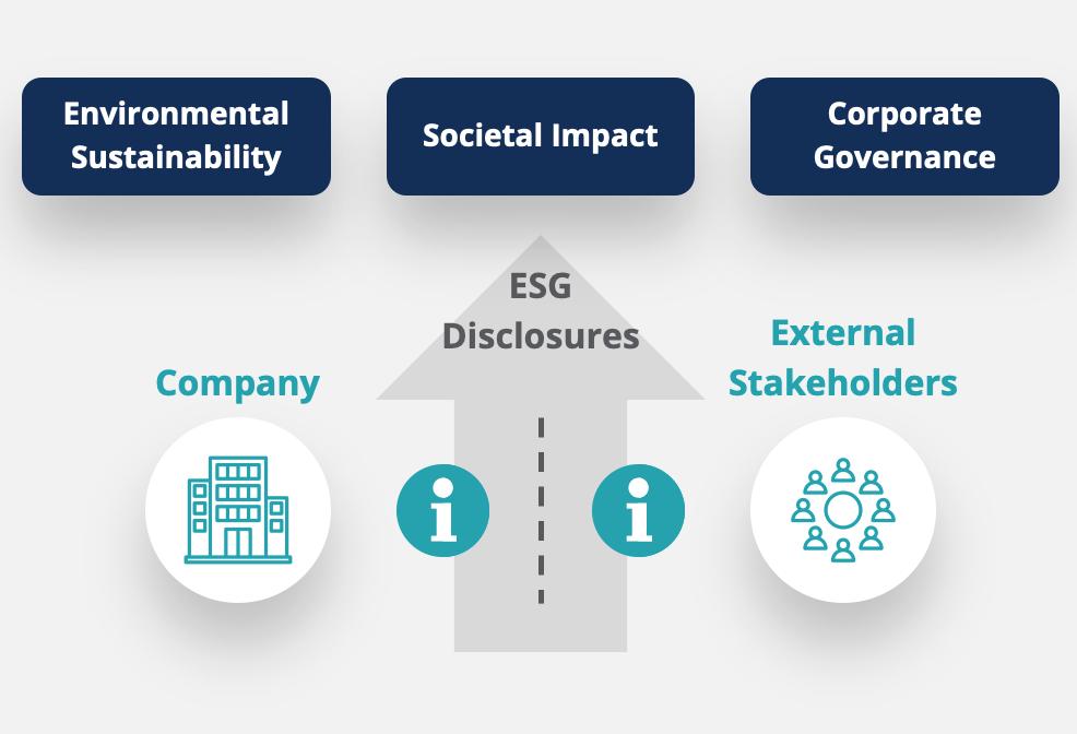 ESG Disclosure