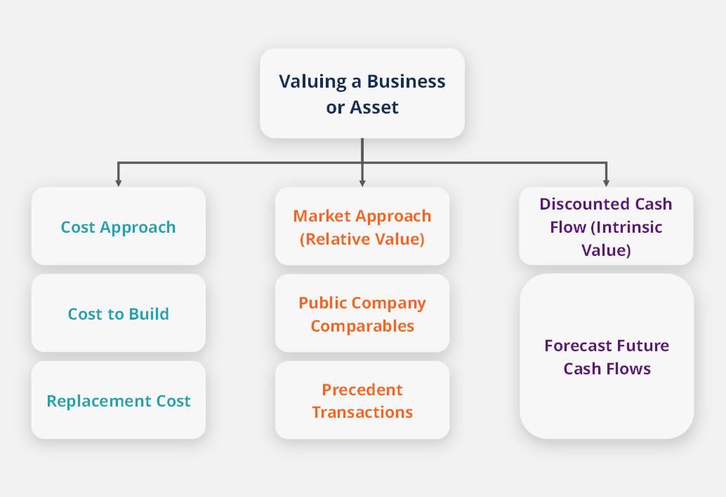 Business Valuation Modeling Part I