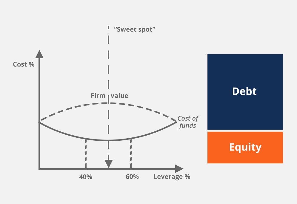 Financial Analysis Fundamentals thumbnail
