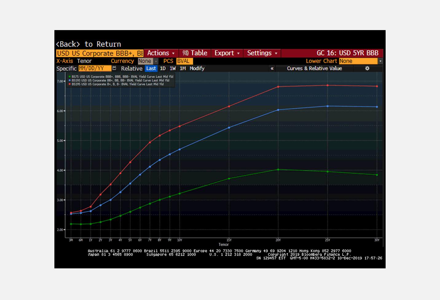 High-Yield Bonds, Subordinated Debt, and Loans thumbnail