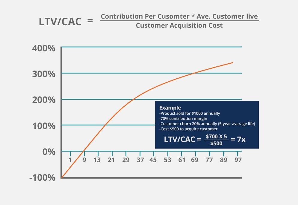 Startup / e-Commerce Financial Model & Valuation Course thumbnail