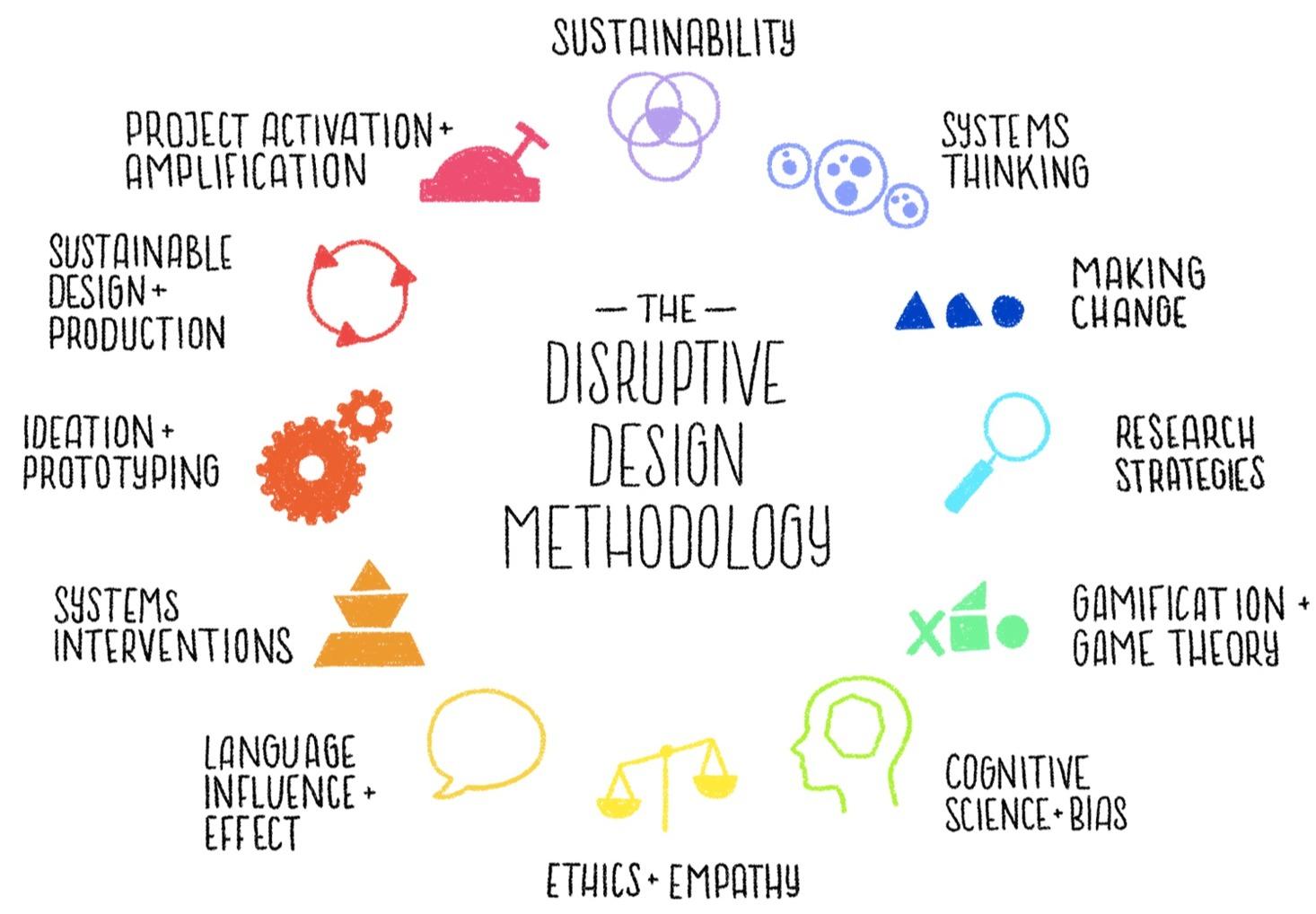 the disruptive design method