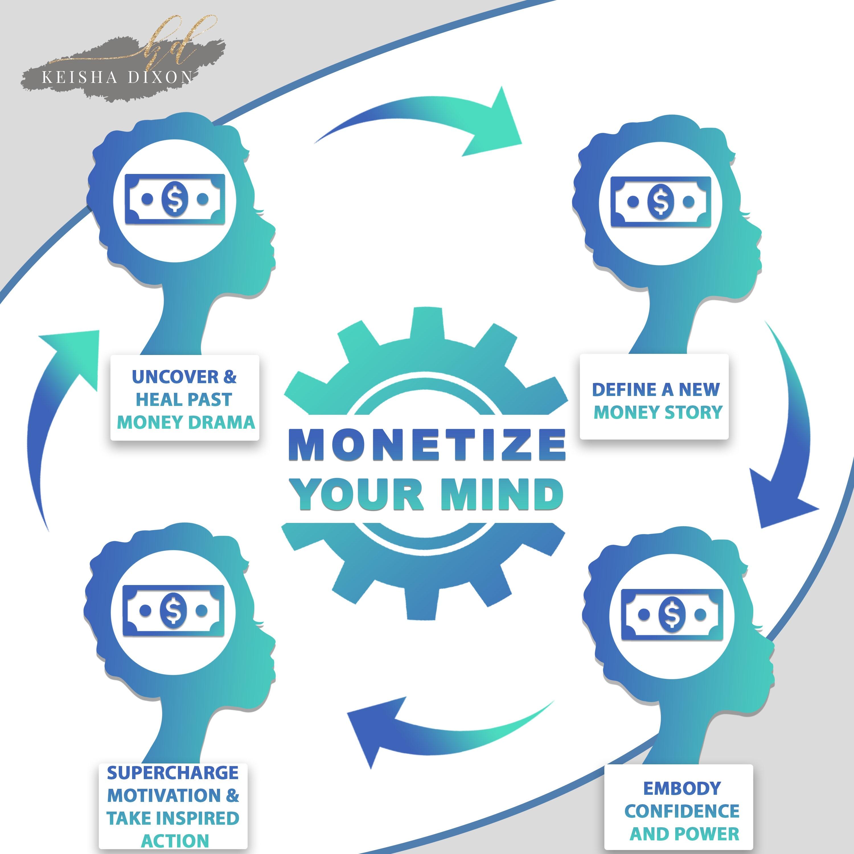 Monetize Your Mind Success System