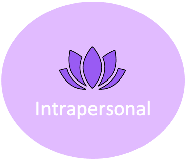 Intrapersonal Mastery